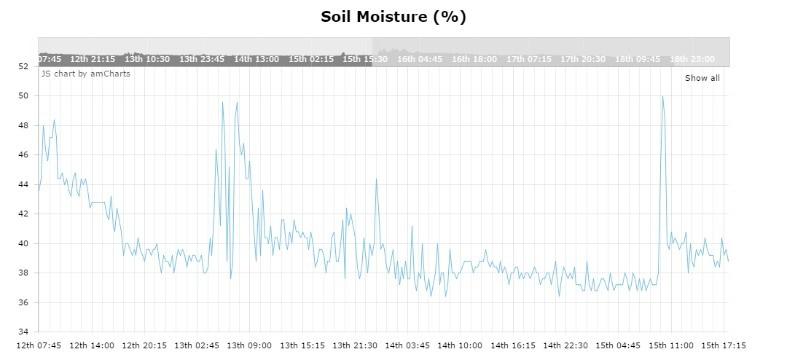 Resistive Soil Chart