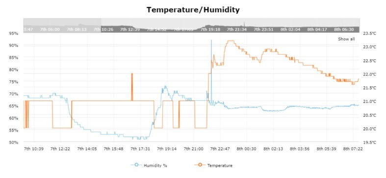 DTH22 Temperature Humidity Graph
